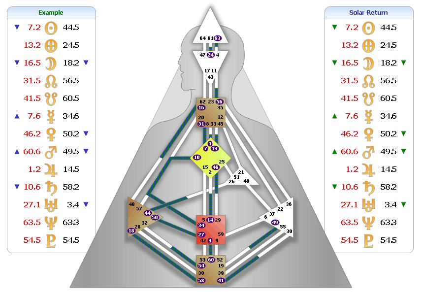 Human Design Cycle Analysis