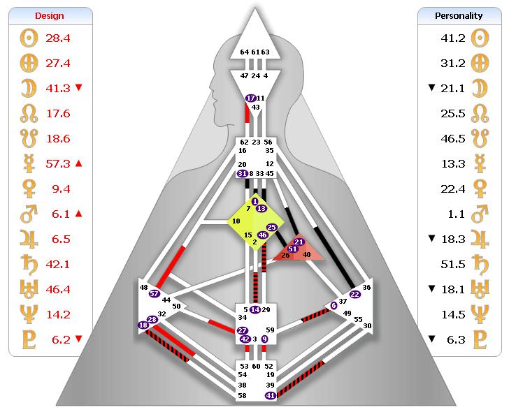 John's BodyGraph