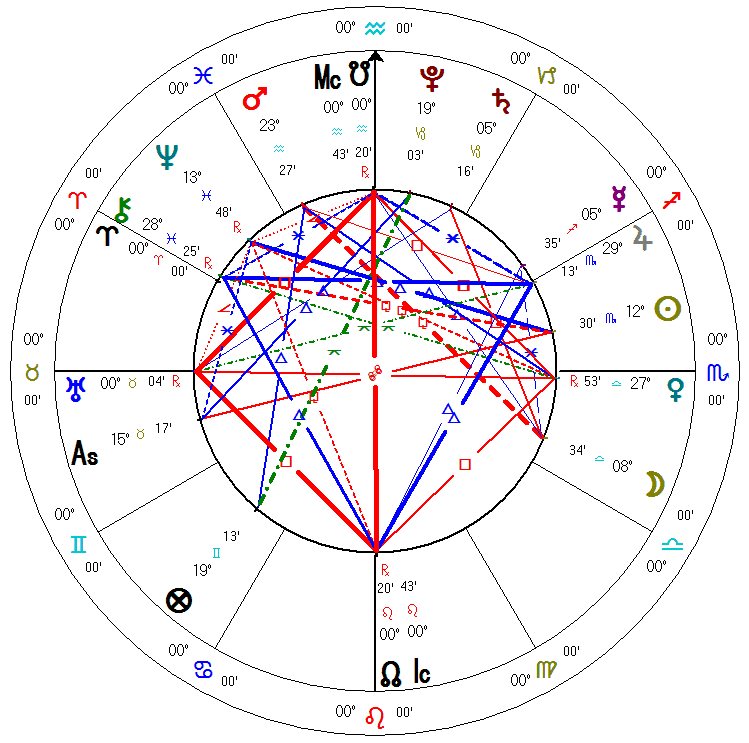 Astrological Chart Analysis